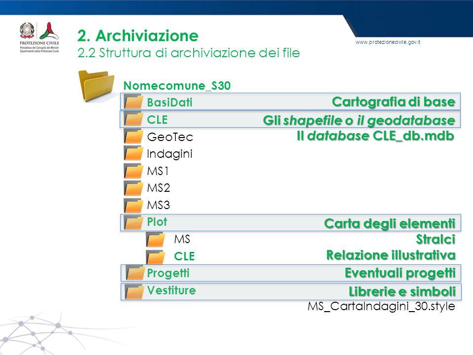 www.protezionecivile.gov.it Nomecomune_S30 BasiDati CLE GeoTec Indagini MS1 MS2 MS3 Plot MS CLE Progetti Vestiture 2. Archiviazione 2.2 Struttura di a