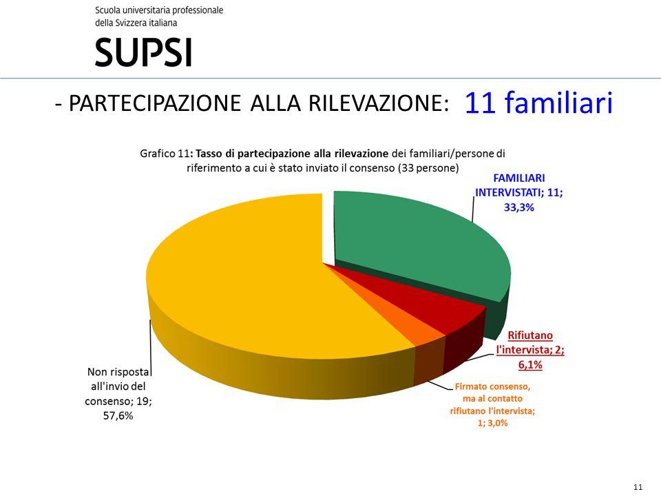 11 - PARTECIPAZIONE ALLA RILEVAZIONE: 11 familiari