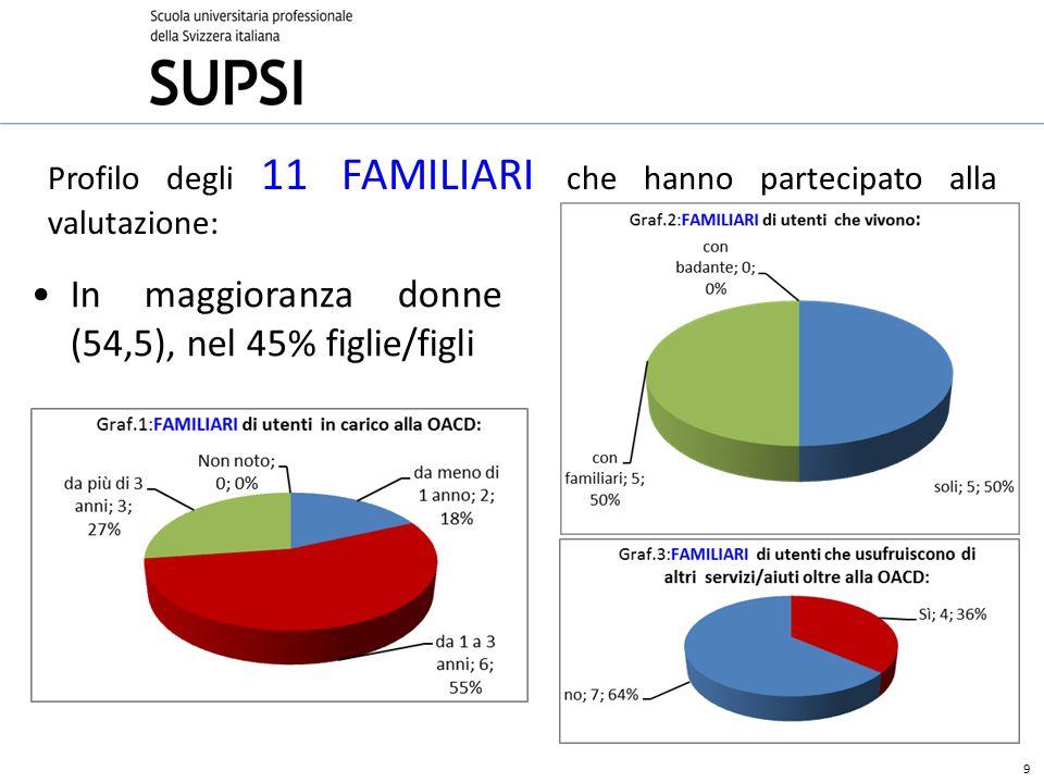 Profilo degli 11 FAMILIARI che hanno partecipato alla valutazione: 9 In maggioranza donne (54,5), nel 45% figlie/figli
