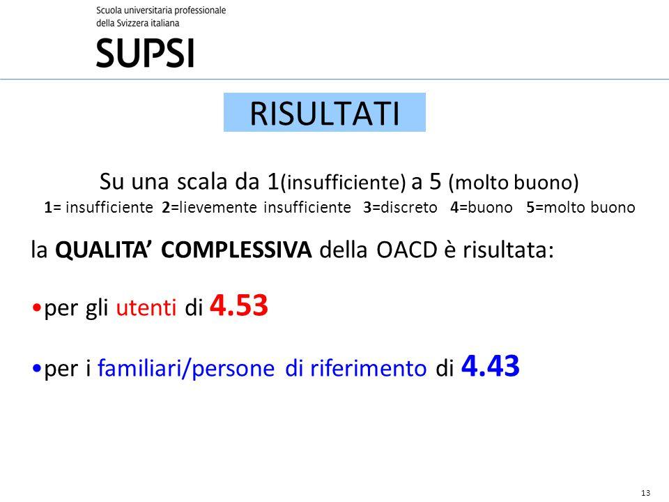 RISULTATI Su una scala da 1 (insufficiente) a 5 (molto buono) 1= insufficiente 2=lievemente insufficiente 3=discreto 4=buono 5=molto buono la QUALITA' COMPLESSIVA della OACD è risultata: per gli utenti di 4.53 per i familiari/persone di riferimento di 4.43 13