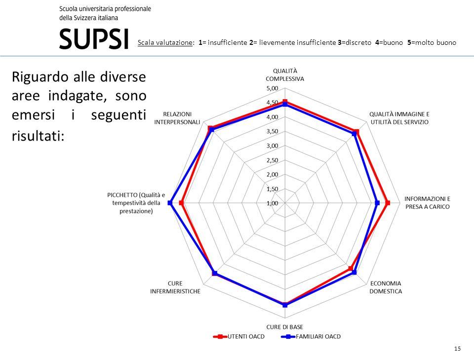 Riguardo alle diverse aree indagate, sono emersi i seguenti risultati: 15 Scala valutazione: 1= insufficiente 2= lievemente insufficiente 3=discreto 4=buono 5=molto buono