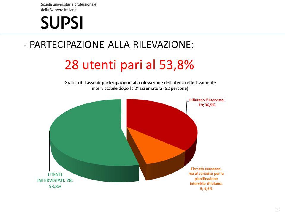 Profilo dei 28 UTENTI che hanno partecipato alla valutazione: 9 Donne nel 68% dei casi