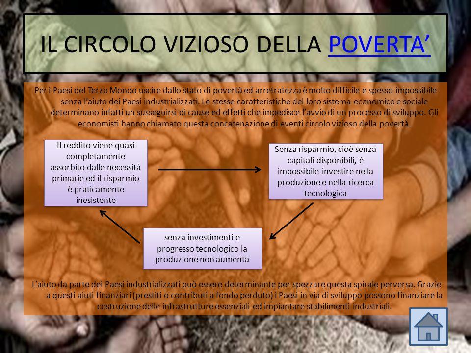 IL CIRCOLO VIZIOSO DELLA POVERTA'POVERTA' Per i Paesi del Terzo Mondo uscire dallo stato di povertà ed arretratezza è molto difficile e spesso impossi