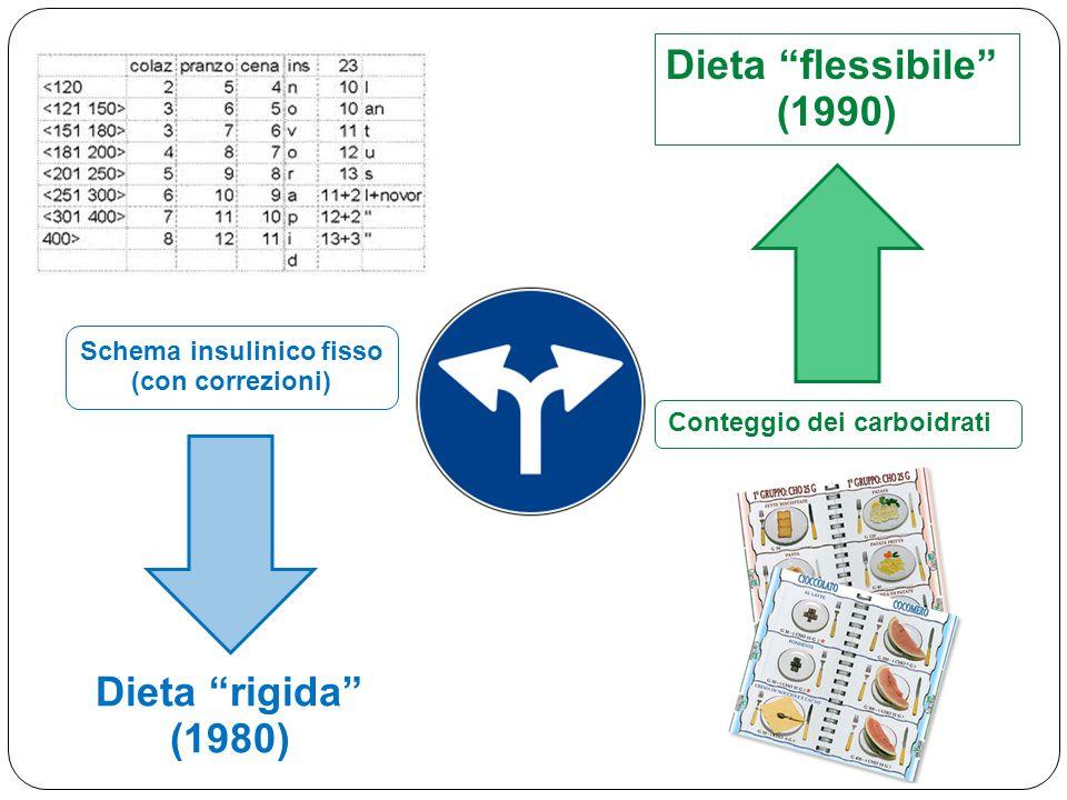 """Dieta """"rigida"""" (1980) Conteggio dei carboidrati Dieta """"flessibile"""" (1990) Schema insulinico fisso (con correzioni)"""