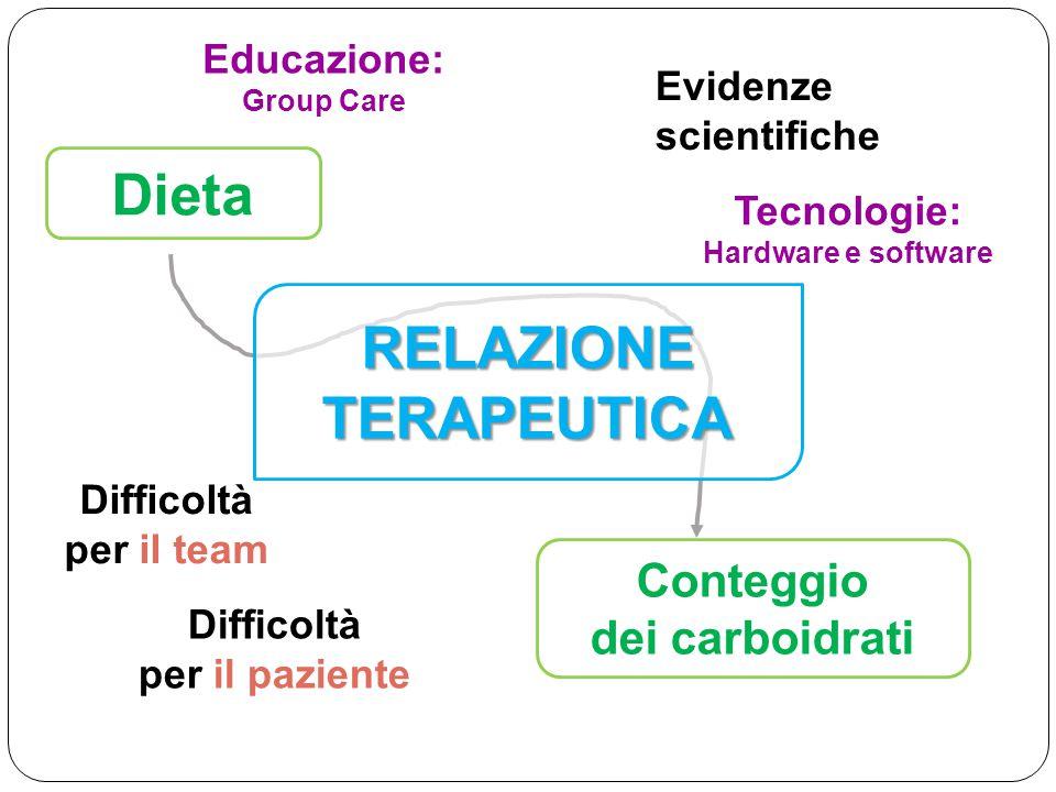 Conteggio dei carboidrati Dieta Evidenze scientifiche Difficoltà per il paziente Difficoltà per il team Tecnologie: Hardware e software Educazione: Gr