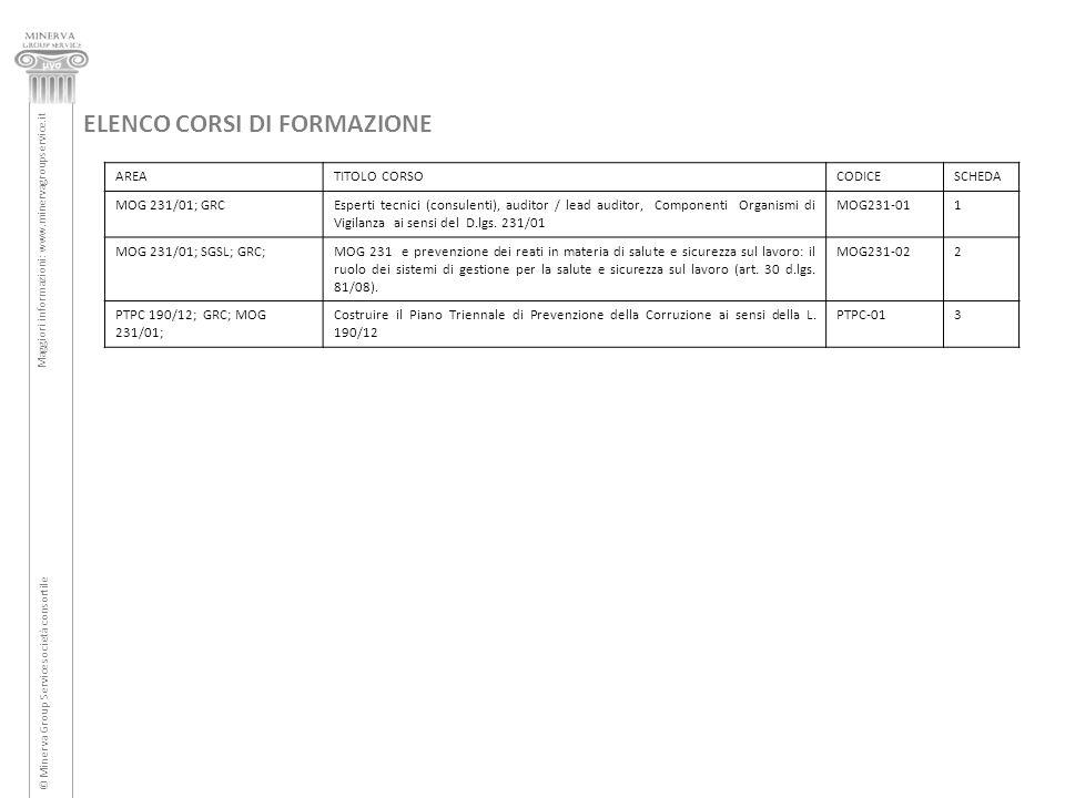 ELENCO CORSI DI FORMAZIONE AREATITOLO CORSOCODICESCHEDA MOG 231/01; GRCEsperti tecnici (consulenti), auditor / lead auditor, Componenti Organismi di V