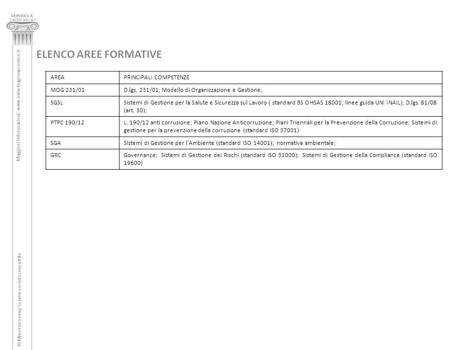 ELENCO AREE FORMATIVE AREAPRINCIPALI COMPETENZE MOG 231/01D.lgs. 231/01; Modello di Organizzazione e Gestione; SGSLSistemi di Gestione per la Salute e