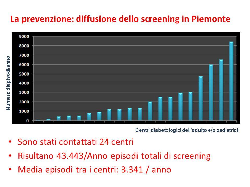Sono stati contattati 24 centri Risultano 43.443/Anno episodi totali di screening Media episodi tra i centri: 3.341 / anno Centri diabetologici dell'a