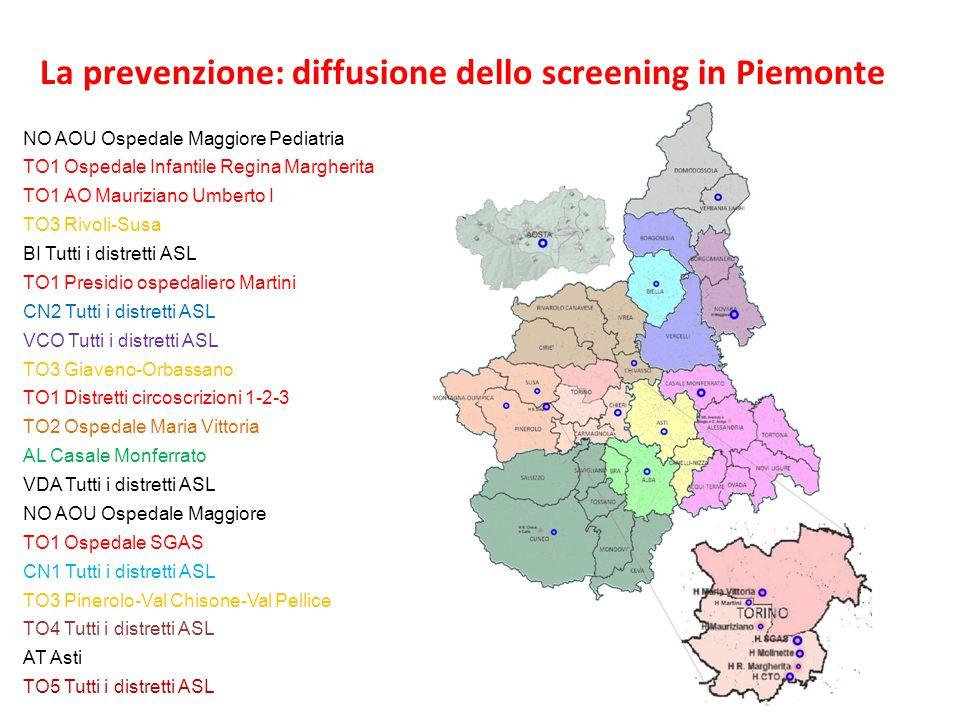 NO AOU Ospedale Maggiore Pediatria TO1 Ospedale Infantile Regina Margherita TO1 AO Mauriziano Umberto I TO3 Rivoli-Susa BI Tutti i distretti ASL TO1 P