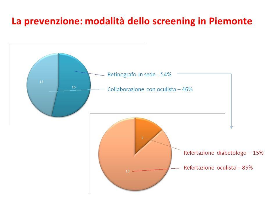 Retinografo in sede - 54% Collaborazione con oculista – 46% Refertazione diabetologo – 15% Refertazione oculista – 85% La prevenzione: modalità dello