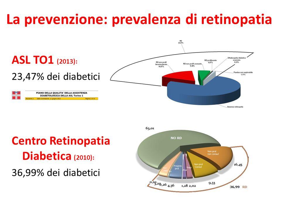 ASL TO1 (2013): 23,47% dei diabetici Centro Retinopatia Diabetica (2010): 36,99% dei diabetici La prevenzione: prevalenza di retinopatia