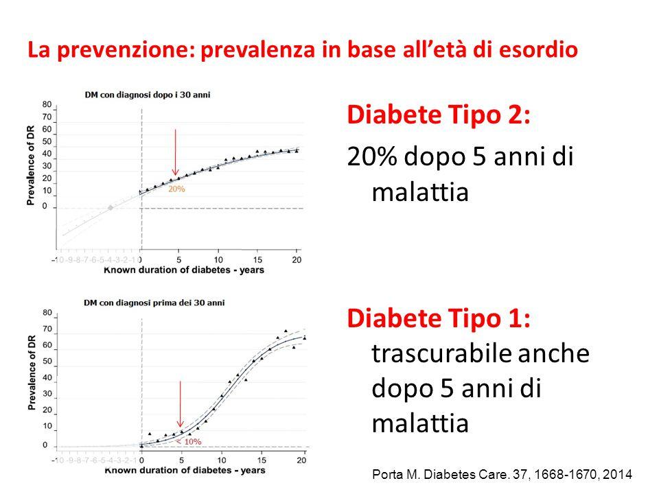 La prevenzione: prevalenza in base all'età di esordio Diabete Tipo 2: 20% dopo 5 anni di malattia Diabete Tipo 1: trascurabile anche dopo 5 anni di ma