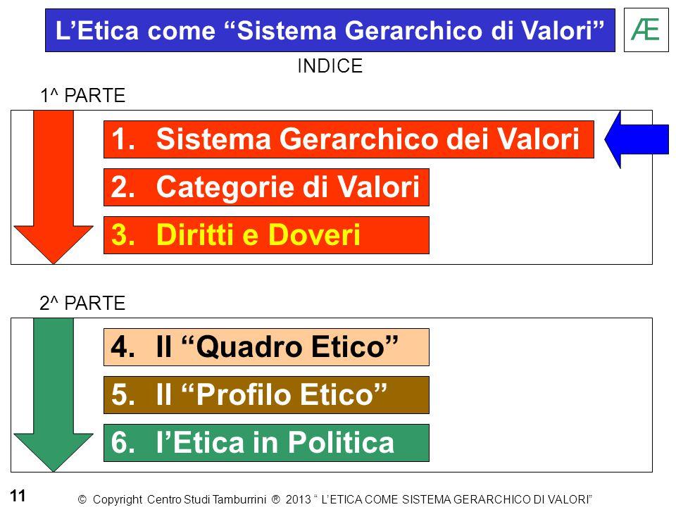 """1.Sistema Gerarchico dei Valori 2.Categorie di Valori 3.Diritti e Doveri Æ 1^ PARTE 2^ PARTE 11 L'Etica come """"Sistema Gerarchico di Valori"""" © Copyrigh"""