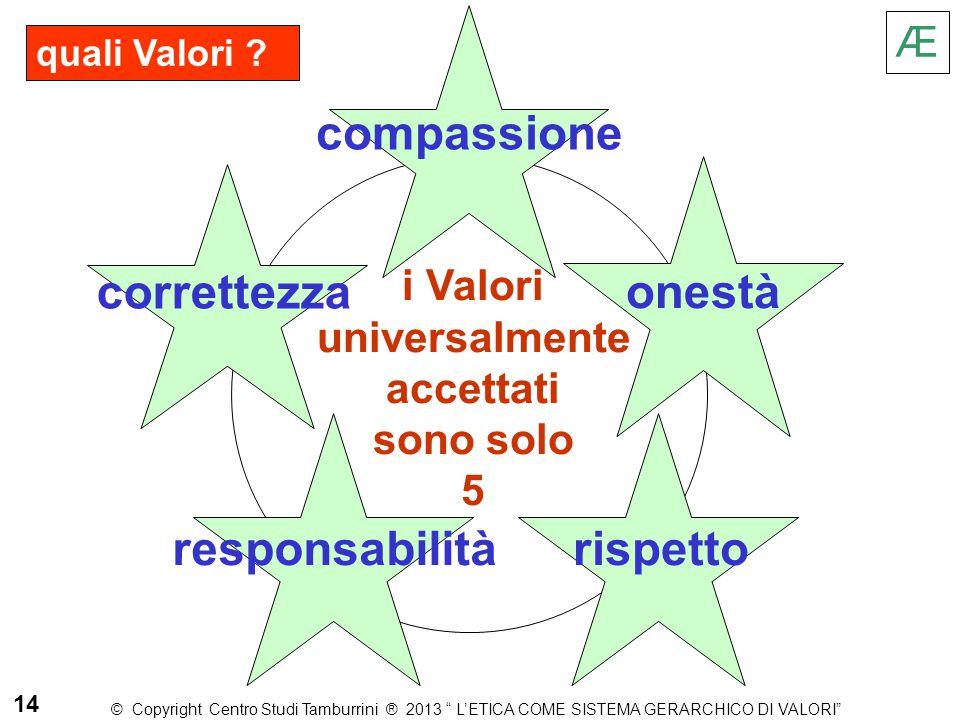 quali Valori ? i Valori universalmente accettati sono solo 5 compassione Æ onestà correttezza rispettoresponsabilità 14 © Copyright Centro Studi Tambu