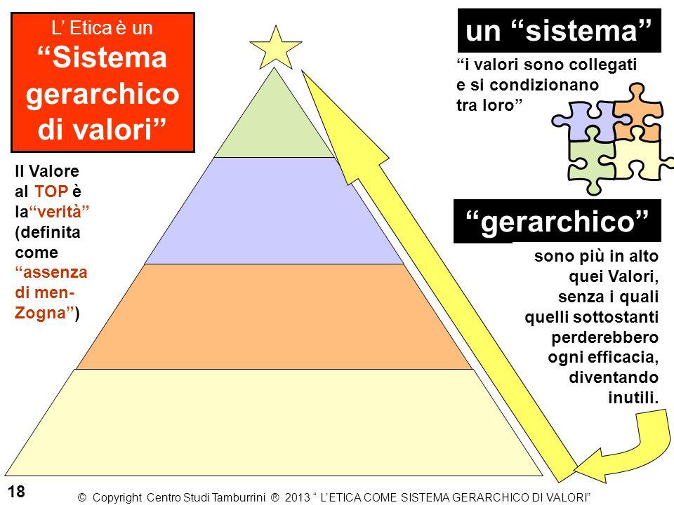 """L' Etica è un """"Sistema gerarchico di valori"""" un """"sistema"""" """"i valori sono collegati e si condizionano tra loro"""" """"gerarchico"""" sono più in alto quei Valo"""