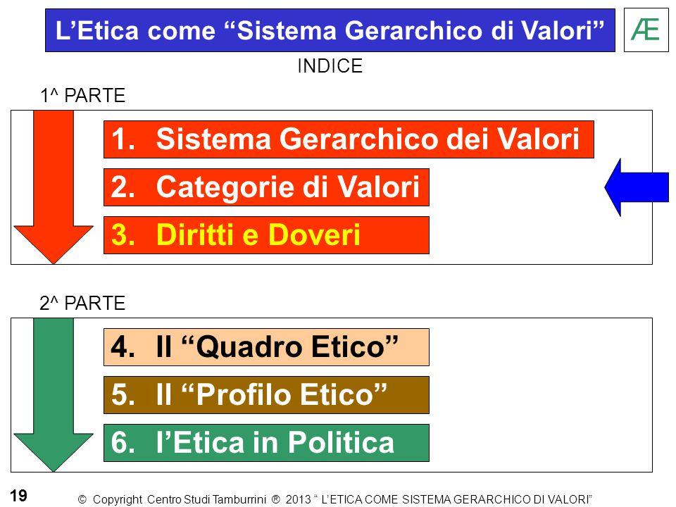 """1.Sistema Gerarchico dei Valori 2.Categorie di Valori 3.Diritti e Doveri Æ 1^ PARTE 2^ PARTE 19 L'Etica come """"Sistema Gerarchico di Valori"""" © Copyrigh"""