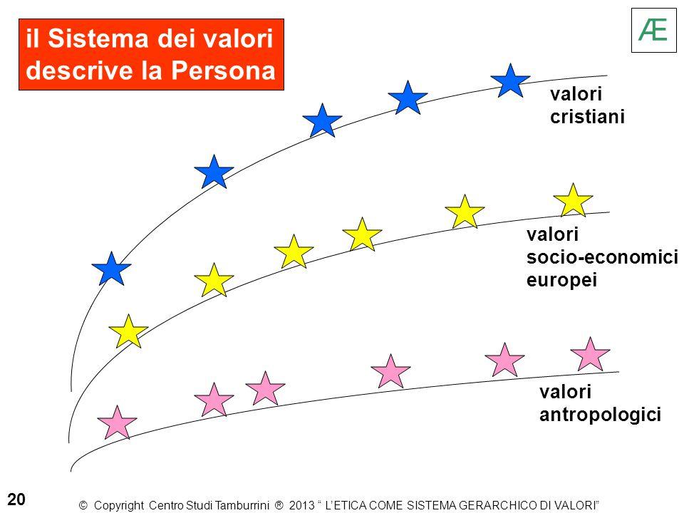 il Sistema dei valori descrive la Persona valori antropologici valori cristiani valori socio-economici europei Æ 20 © Copyright Centro Studi Tamburrin