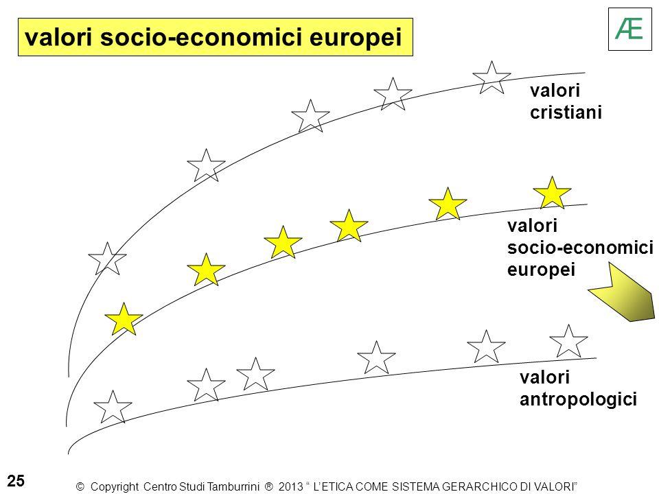 "valori antropologici valori cristiani valori socio-economici europei Æ 25 valori socio-economici europei © Copyright Centro Studi Tamburrini ® 2013 """