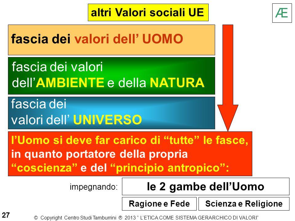 altri Valori sociali UE fascia dei valori dell' UOMO fascia dei valori dell'AMBIENTE e della NATURA fascia dei valori dell' UNIVERSO l'Uomo si deve fa