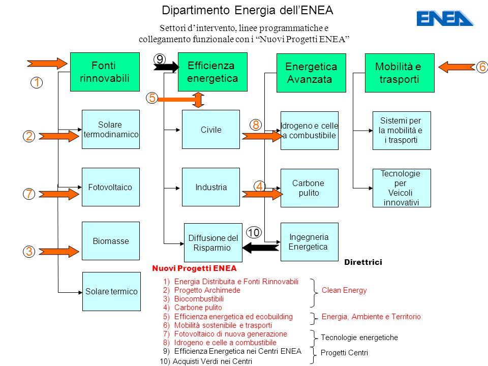 Dipartimento Energia dell'ENEA Settori d'intervento, linee programmatiche e collegamento funzionale con i Nuovi Progetti ENEA Nuovi Progetti ENEA Direttrici 1) Energia Distribuita e Fonti Rinnovabili Fonti rinnovabili Civile Efficienza energetica Mobilità e trasporti Energetica Avanzata Solare termodinamico Fotovoltaico Biomasse Industria Sistemi per la mobilità e i trasporti Tecnologie per Veicoli innovativi Idrogeno e celle a combustibile Carbone pulito Ingegneria Energetica Solare termico Diffusione del Risparmio 1 2 3 9 6 4 5 7 8 10 2) Progetto Archimede Clean Energy 3) Biocombustibili 4) Carbone pulito 5) Efficienza energetica ed ecobuilding Energia, Ambiente e Territorio 6) Mobilità sostenibile e trasporti 7) Fotovoltaico di nuova generazione 8) Idrogeno e celle a combustibile Tecnologie energetiche 9) Efficienza Energetica nei Centri ENEA 10) Acquisti Verdi nei Centri Progetti Centri