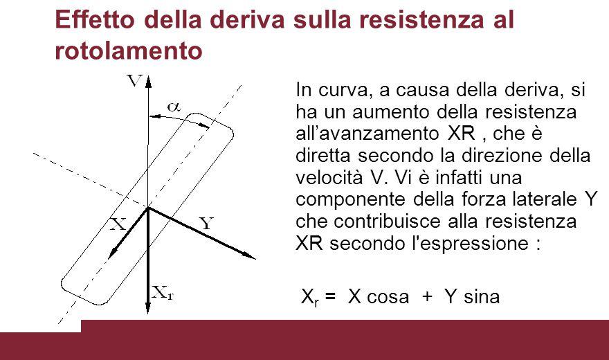 Effetto della deriva sulla resistenza al rotolamento In curva, a causa della deriva, si ha un aumento della resistenza all'avanzamento XR, che è diret