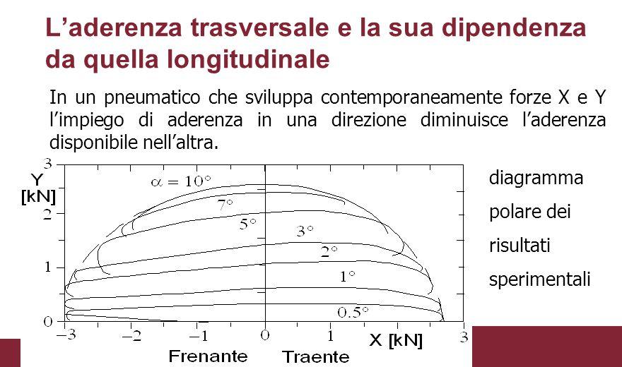 L'aderenza trasversale e la sua dipendenza da quella longitudinale In un pneumatico che sviluppa contemporaneamente forze X e Y l'impiego di aderenza