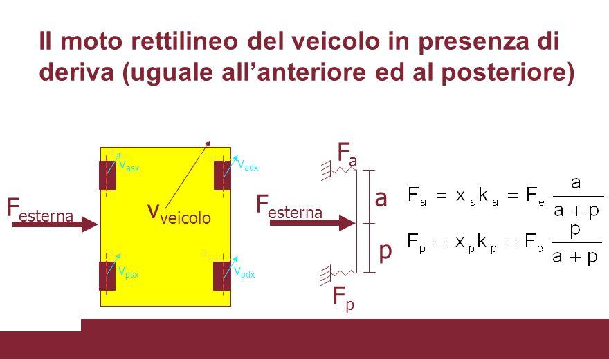 Il moto rettilineo del veicolo in presenza di deriva (uguale all'anteriore ed al posteriore) F esterna v veicolo F esterna v asx v adx v psx v pdx a p