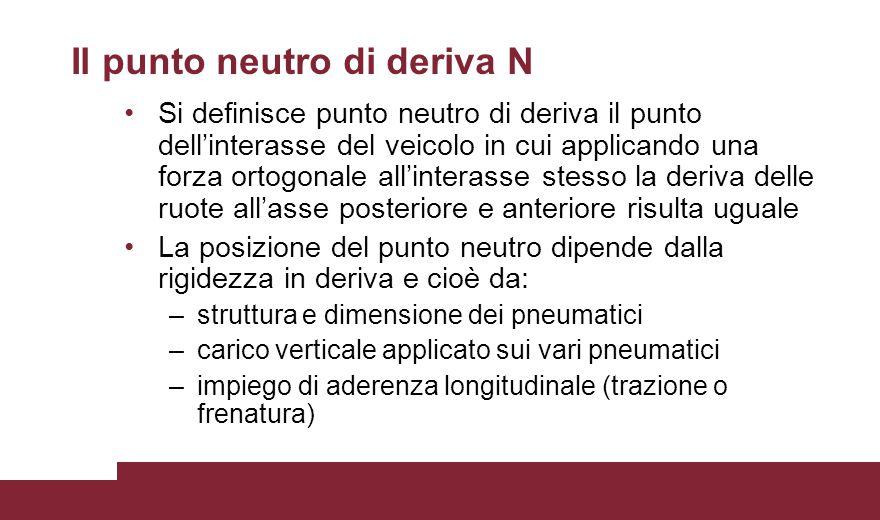 Il punto neutro di deriva N Si definisce punto neutro di deriva il punto dell'interasse del veicolo in cui applicando una forza ortogonale all'interas