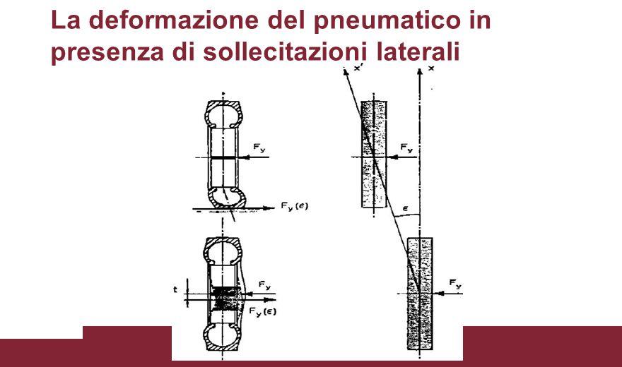 La deformazione del pneumatico in presenza di sollecitazioni laterali