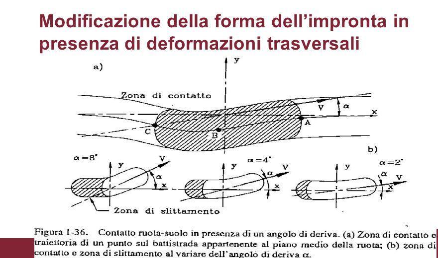 Il concetto di angolo di deriva Una forza laterale agente sul veicolo determina una variazione della direzione della velocità del centro della ruota, che non è più diretta secondo l'asse di simmetria longitudinale del pneumatico.
