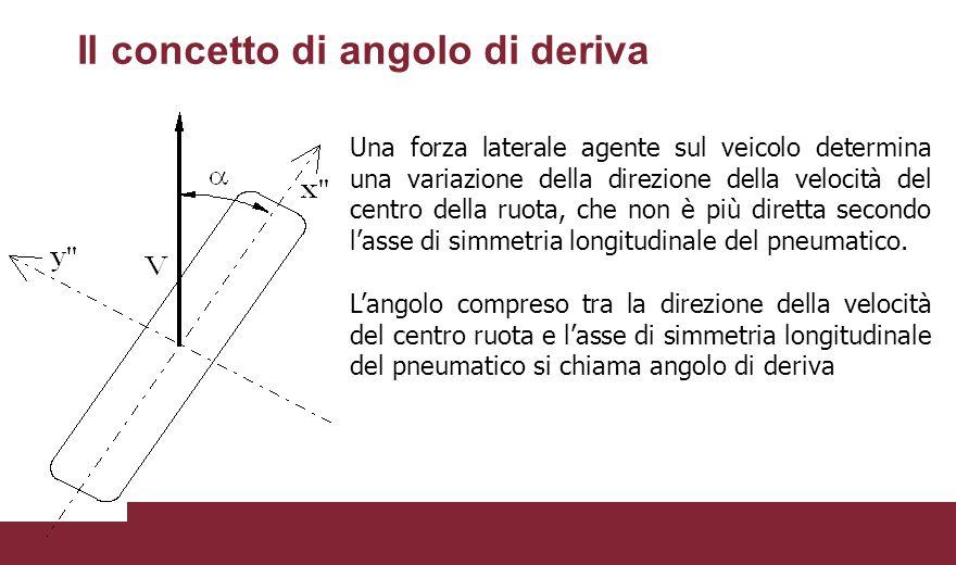 Il concetto di angolo di deriva Una forza laterale agente sul veicolo determina una variazione della direzione della velocità del centro della ruota,
