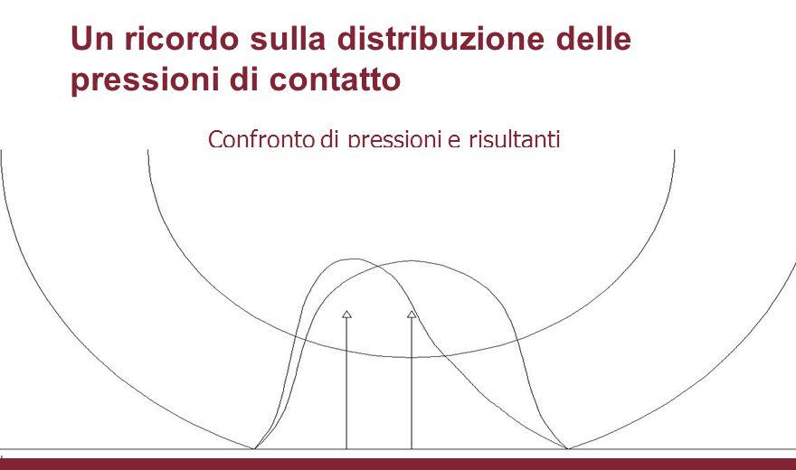 La distribuzione degli sforzi di taglio in deriva al variare dell'angolo