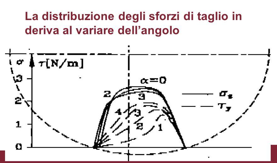 La risultante degli sforzi di taglio ed il momento di auto-allineamento La risultante degli sforzi tangenziali non è applicata al centro della zona di contatto, ma in un punto distante t in posizione arretrata rispetto al centro della ruota, nasce quindi un momento definito momento di auto-allineamento N a = Y*t