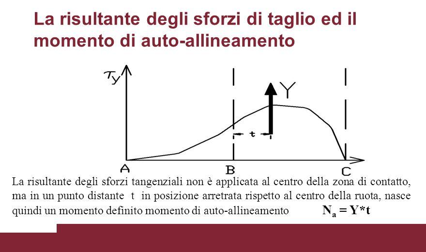 La risultante degli sforzi di taglio ed il momento di auto-allineamento La risultante degli sforzi tangenziali non è applicata al centro della zona di