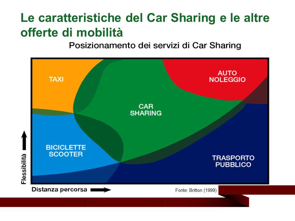 Le caratteristiche del Car Sharing e le altre offerte di mobilità Fonte: Britton (1999)