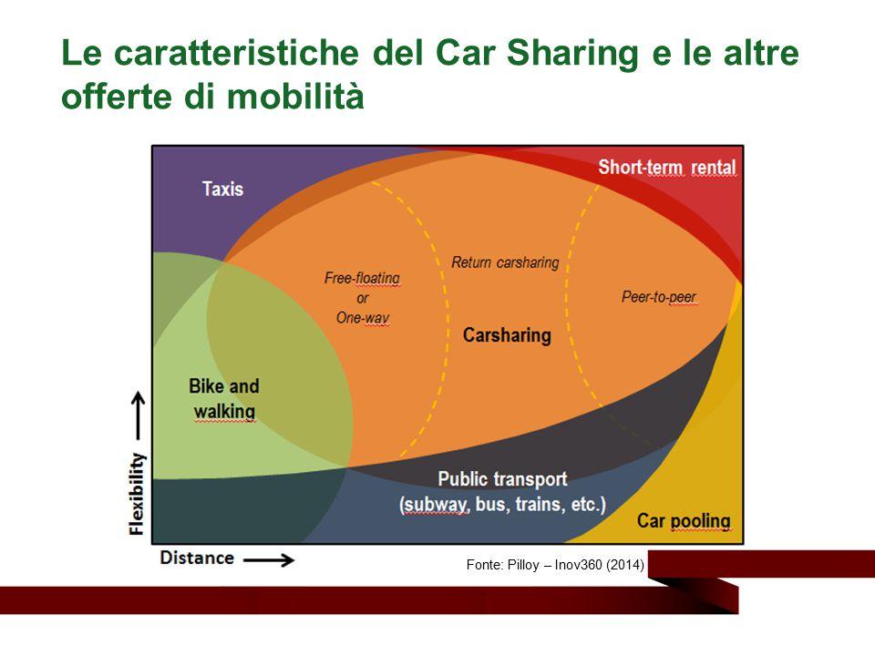 Le caratteristiche del Car Sharing e le altre offerte di mobilità Fonte: Pilloy – Inov360 (2014)