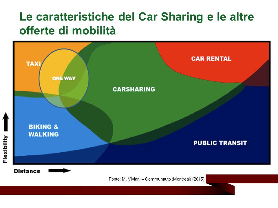 Le caratteristiche del Car Sharing e le altre offerte di mobilità Fonte: M. Viviani – Communauto (Montreal) (2015)