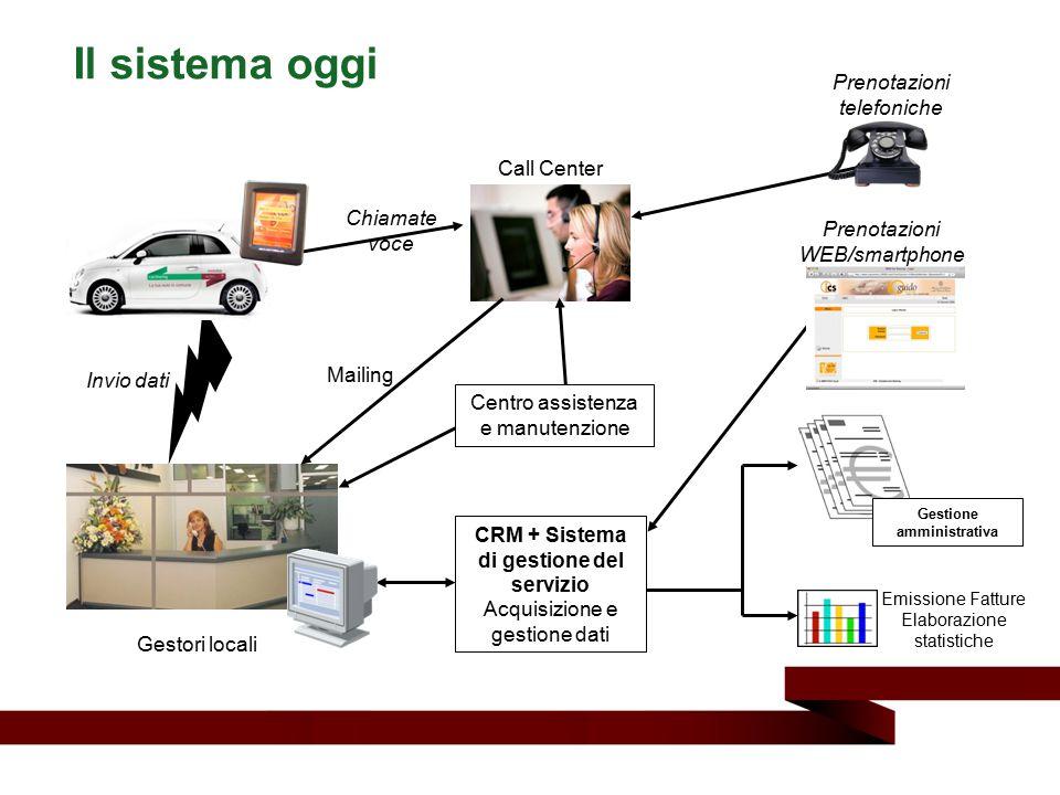 Il sistema oggi Emissione Fatture Elaborazione statistiche Call Center Invio dati Gestori locali Prenotazioni WEB/smartphone Prenotazioni telefoniche