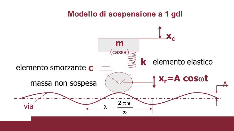 Modello di sospensione a 1 gdl m (cassa) xcxc x r =A cos  t k c elemento elastico elemento smorzante massa non sospesa via A