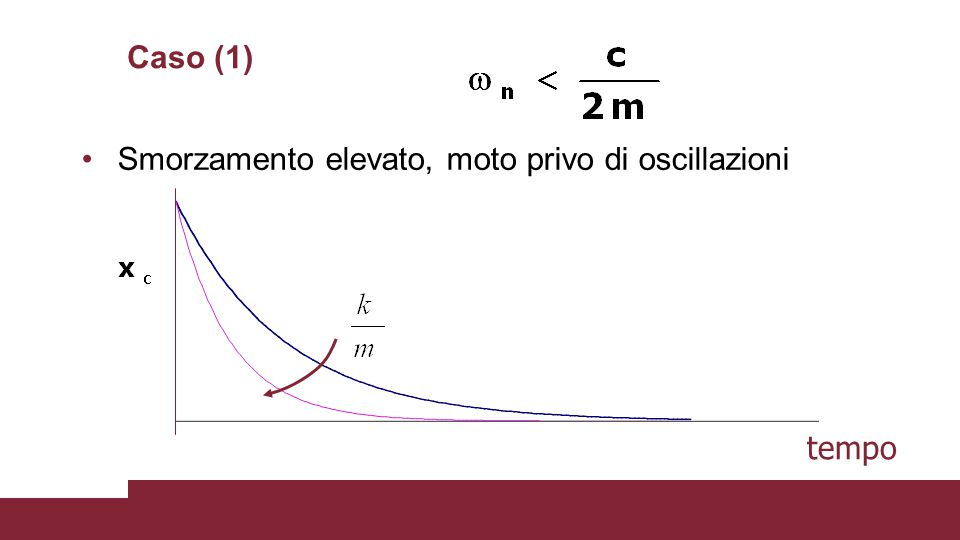 Caso (1) Smorzamento elevato, moto privo di oscillazioni tempo