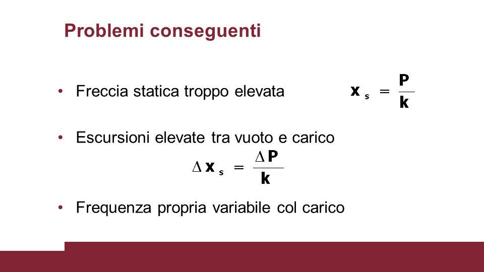 Problemi conseguenti Freccia statica troppo elevata Escursioni elevate tra vuoto e carico Frequenza propria variabile col carico