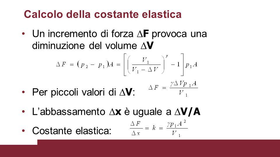 Calcolo della costante elastica Un incremento di forza  F provoca una diminuzione del volume  V Per piccoli valori di  V : L'abbassamento  x è ugu