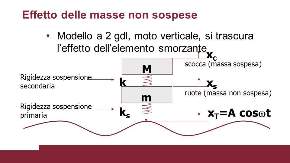 Effetto delle masse non sospese Modello a 2 gdl, moto verticale, si trascura l'effetto dell'elemento smorzante M xcxc k m xsxs ksks x T =A cos  t Rig