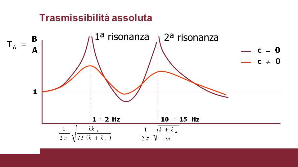 Trasmissibilità assoluta 1ª risonanza 2ª risonanza