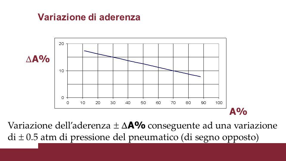 Variazione di aderenza  A% A% Variazione dell'aderenza   A% conseguente ad una variazione di  0.5 atm di pressione del pneumatico (di segno oppost