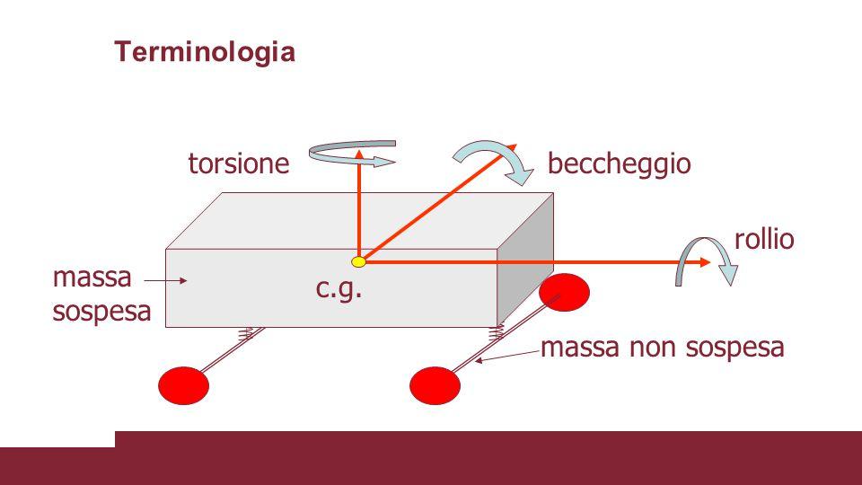 Terminologia torsione massa sospesa massa non sospesa c.g. beccheggio rollio