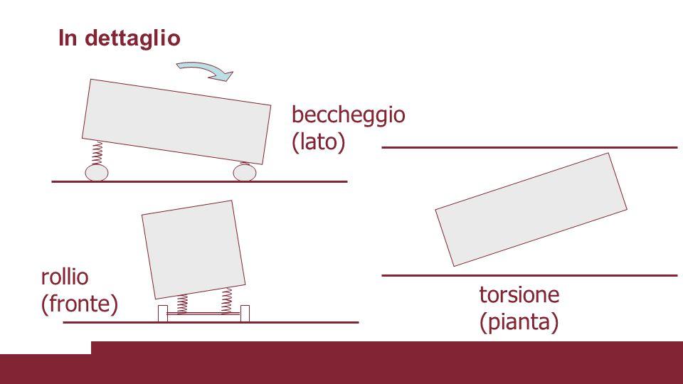 In dettaglio rollio (fronte) beccheggio (lato) torsione (pianta)