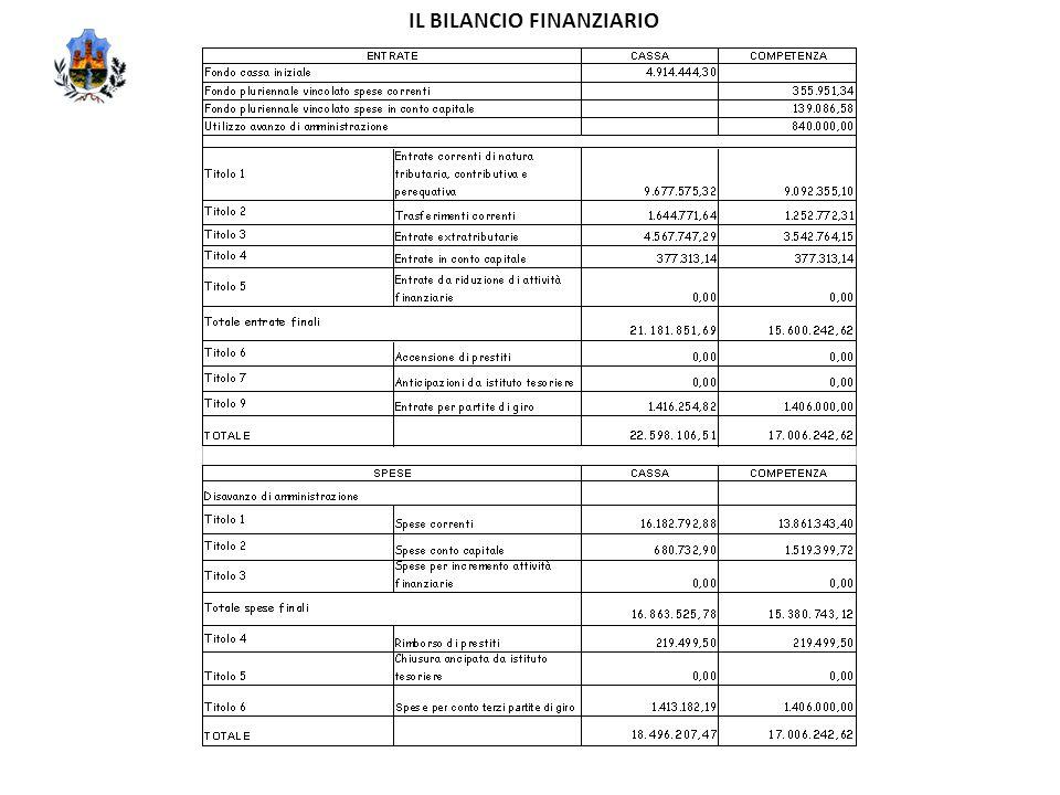 IL BILANCIO FINANZIARIO