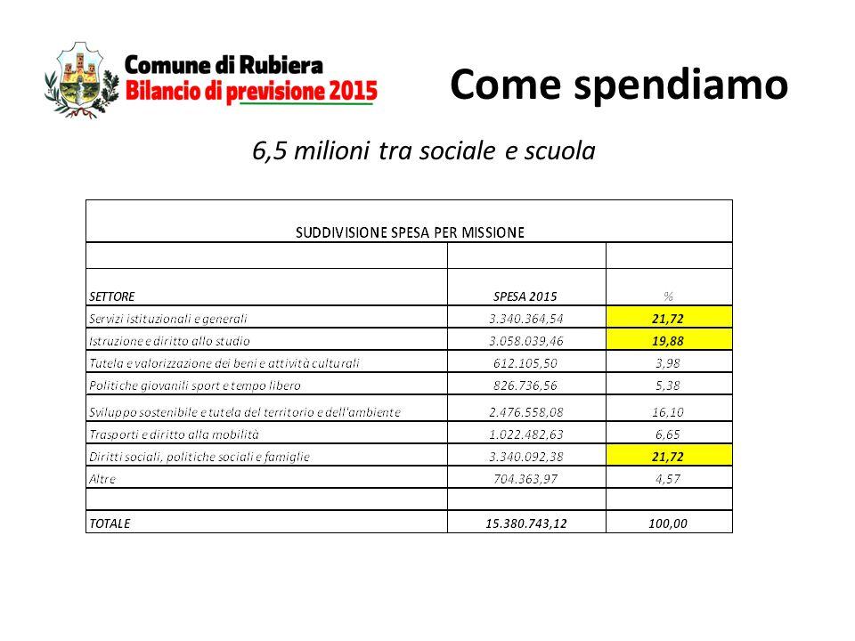 Come spendiamo 6,5 milioni tra sociale e scuola