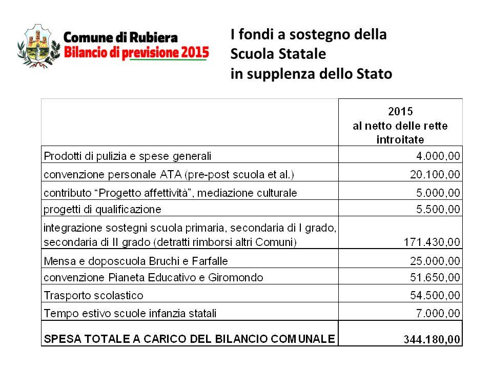I fondi a sostegno della Scuola Statale in supplenza dello Stato